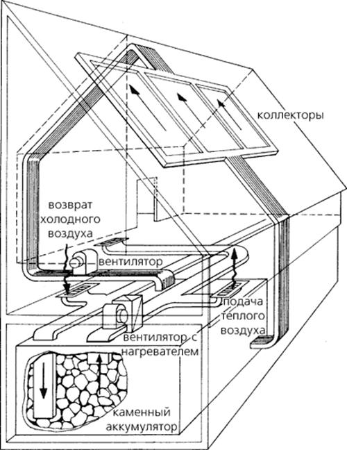 Система воздушного солнечного обогрева