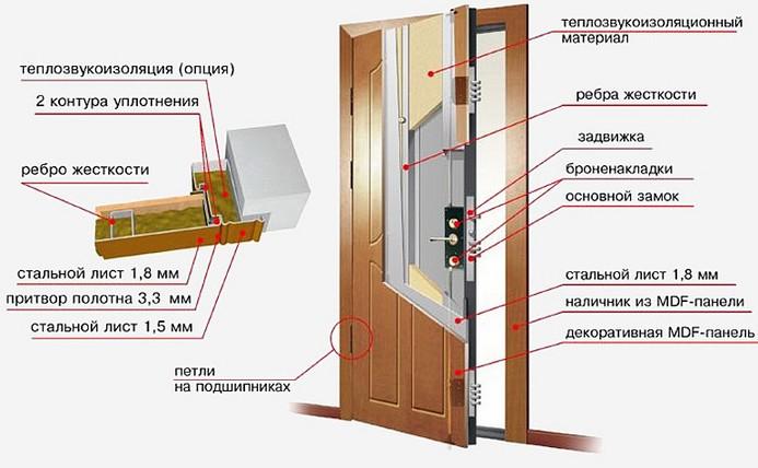 Схема утепление входных дверей