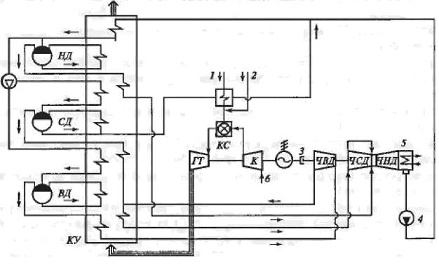 Схема работы котла-утилизатора.