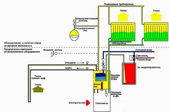 Схема системы отопления на основе теплового насоса.
