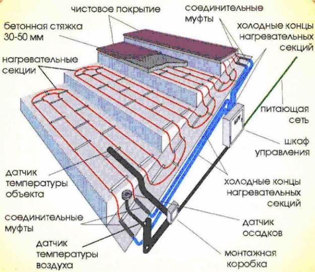 Схема обогрева ступеней крыльца.