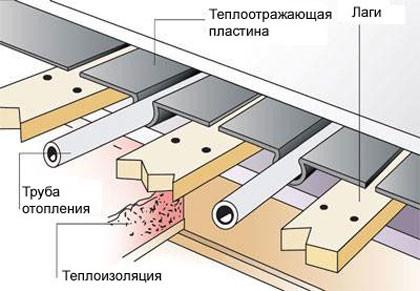 Схема деревянной системы водяного теплого пола.