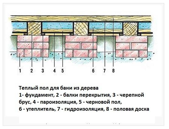 Схема деревянного способа укладки водяного пола.