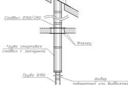 Схема дымохода из нержавеющей стали