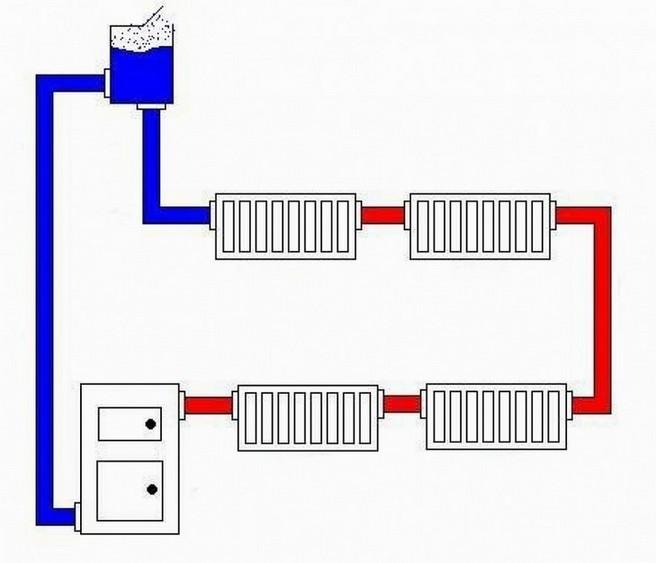 Устройство отопительной системы в частном доме