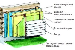 Схема утепления наружных стен садового дома