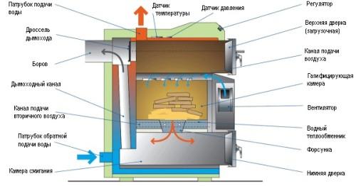 Схема работы дровяного котла отопления