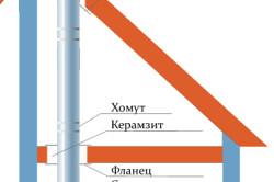 Схема отвода дымовых газов колонки без дымохода.