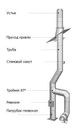 Схема устройства дымохода-вытяжки для газового котла