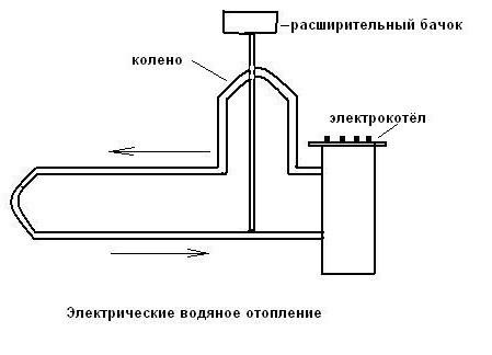 Схема электрического водяного отопления