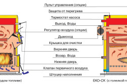 Схема современной конструкции водяной системы, работающей на твердотопливном котле