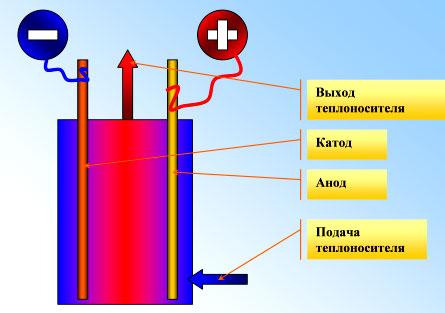 Схема устройства электродного котла.