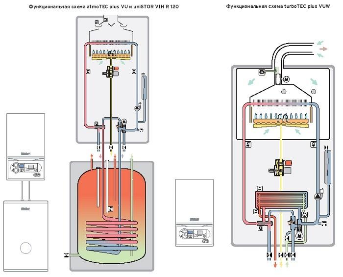Схема котла газового от Vaillant.