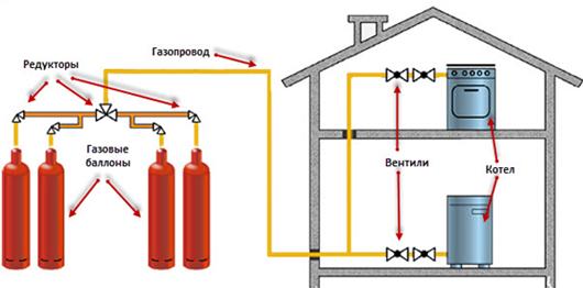 Схема газового отопления частного дома.
