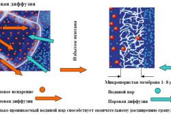 Процесс вспенивания гранул пенополистирола