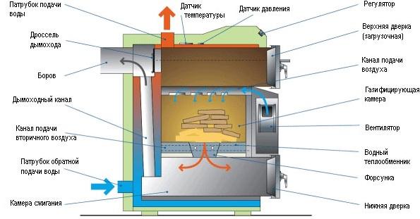 Устройство газогенераторного котла на твердом топливе