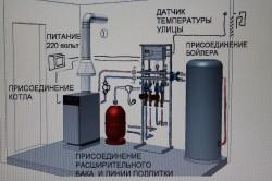 Устройство газовой котельной