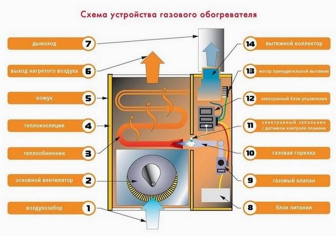 Устройство газового воздузхонагревателя