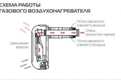 Схема работы газового нагревателя