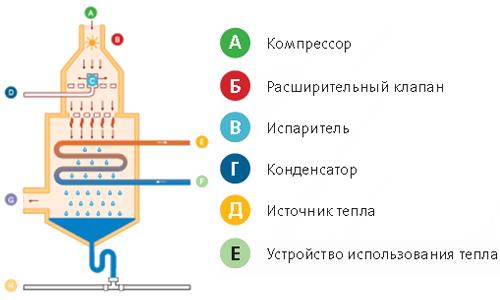 Геотермальное отопление в доме