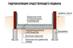 Схема наружной гидроизоляции подвала