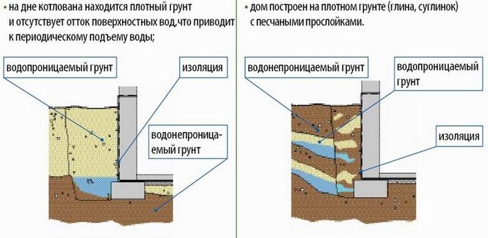 Технология наружного утепления фундаментов.