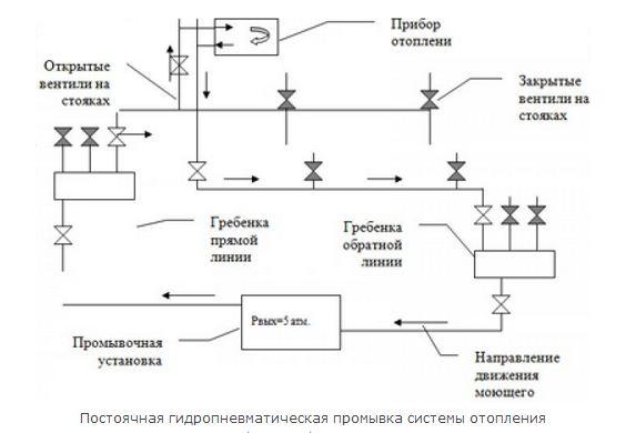 Схема постоячной гидропневматической промывки системы отопления
