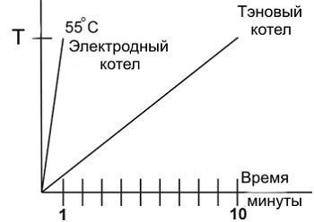 График сравнения КПД электродного и ТЭНового котла.