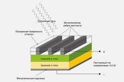 Схема монокристаллической солнечной батареи