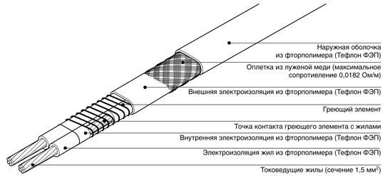 Структура нагревательного кабеля.