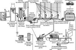 Технологическая схема производства листового пенополистирола