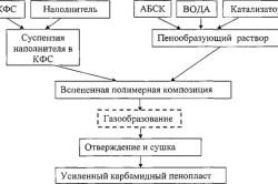 Схема получения карбамидного пенопласта усиленного