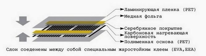 Устройство инфракрасного обогревателя