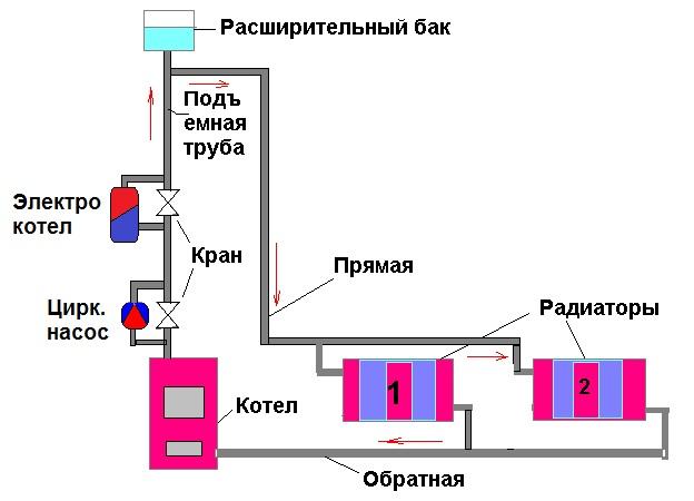 Установка электрокотлов отопления своими руками