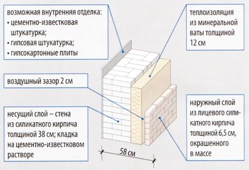 Двухслойная стена с утеплением минеральной ватой.