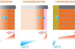 izmenenie temperaturi pri uteplenie sten