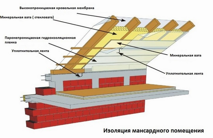 Схема изоляции мансарды: утепление, пароизоялция, гидроизоляция.