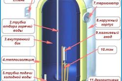 Устройство электрического накопительного водонагревателя.