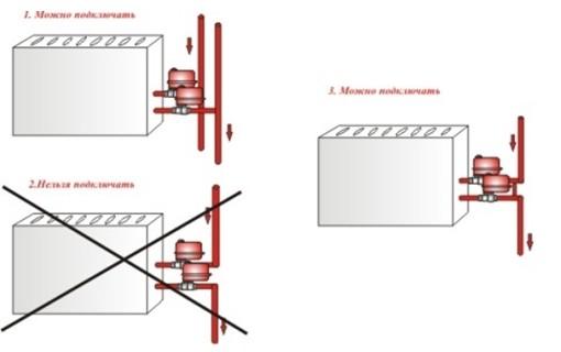 Способы предотвращения утечки в системе отопления