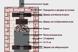 Устройство железной печи для бани, для обкладки которой использовался кирпич