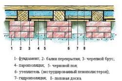 Схема теплоизоляции с использованием пенополистирола