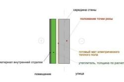 Конструкция внутреннего утепления с применением мата электрического теплого пола
