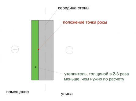 Схема разреза стены, утепленной пенопластом.