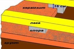 Схема утепления бани из керамзита