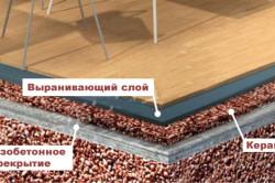 Способ утепления пола керамзитом