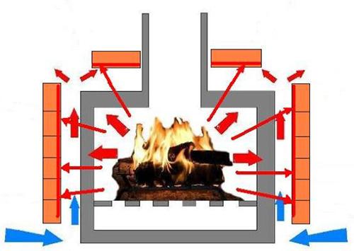 Схема излучения тепла в печи-камине