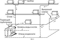 Схема работы системы парового отопления.