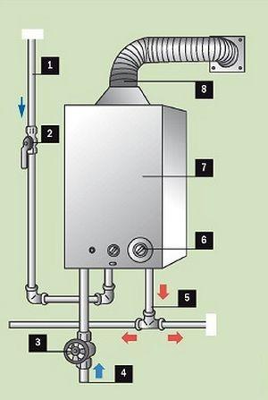 Схема подсоединения газовой колонки к инженерным коммуникациям