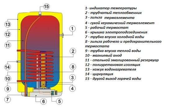 Схема устройства комбинированного нагревателя.