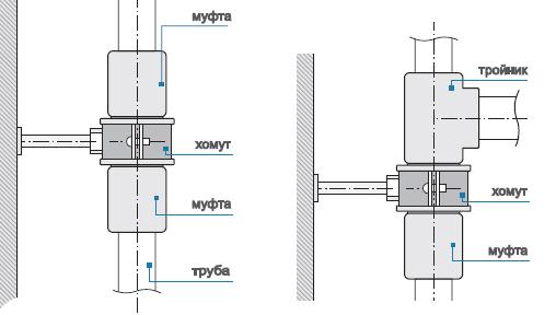 Схема водопровода для горячей воды или отопления с тепловыми компенсаторами.